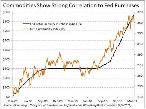 commodities-and-fed-purchases