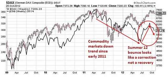 Chart 2 The Reuters Crb Commodity Index Vs Dax German Share