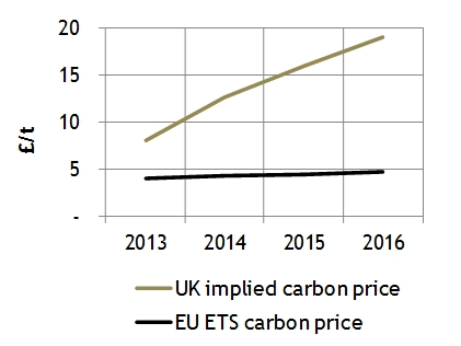 Budget Energy Top Up >> Uk Spark Spreads Light At The End Of The Tunnel Timera Energy
