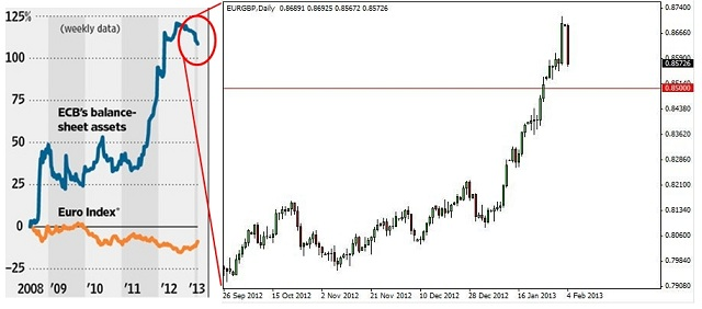 FX chart