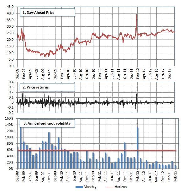 TTF Prompt Price Analysis