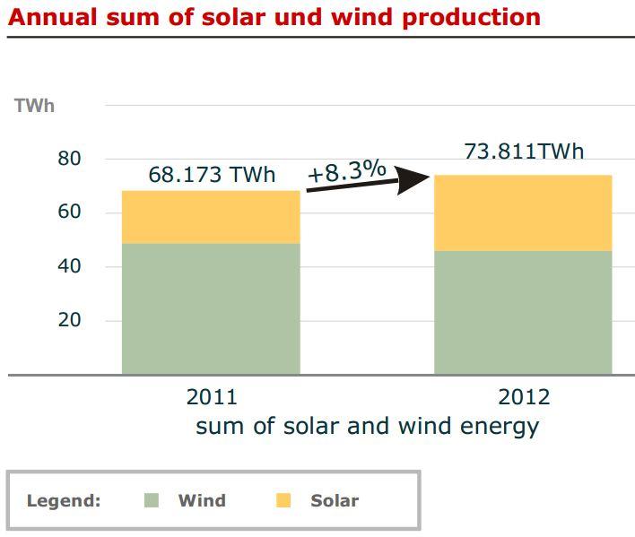 DE Solar Wind
