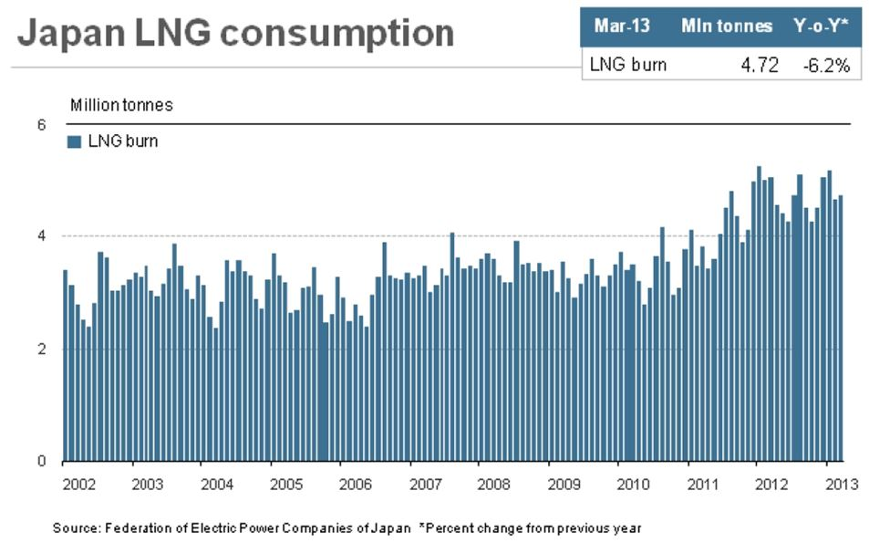 Japanese LNG demand