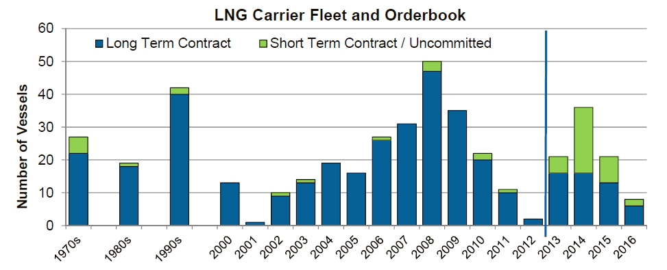 LNG fleet order book
