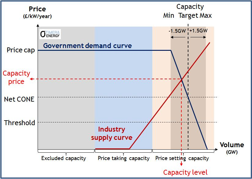 Capacity S&D curve