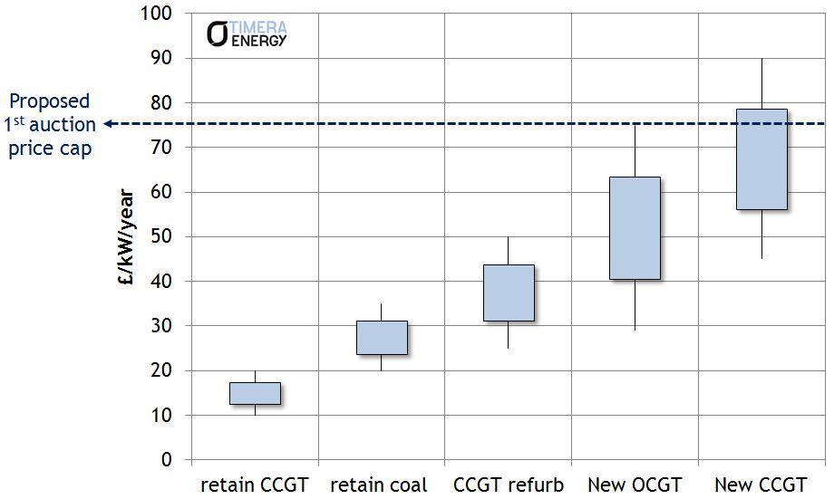 Capacity cost benchmarks