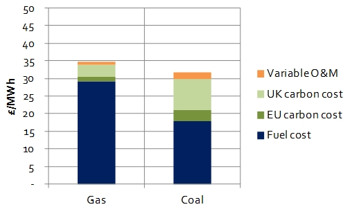 gas vs coal