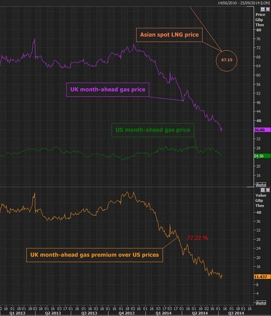Reuters NBP price fall