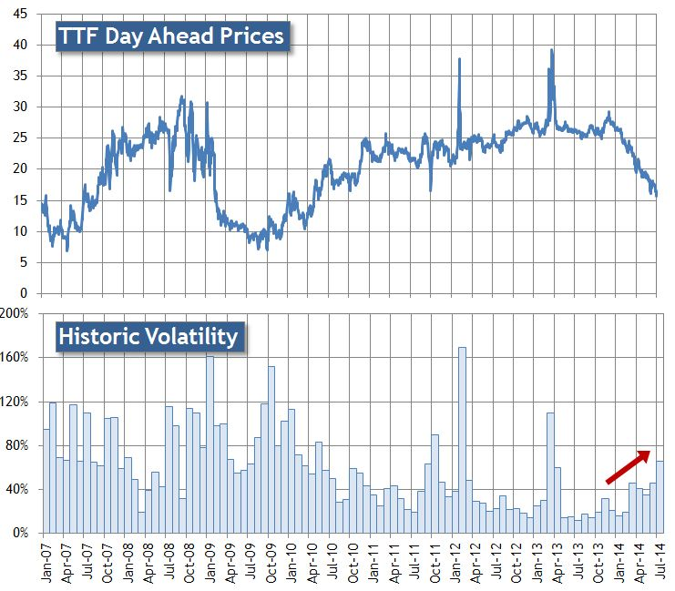 TTF DA Prices & Vol