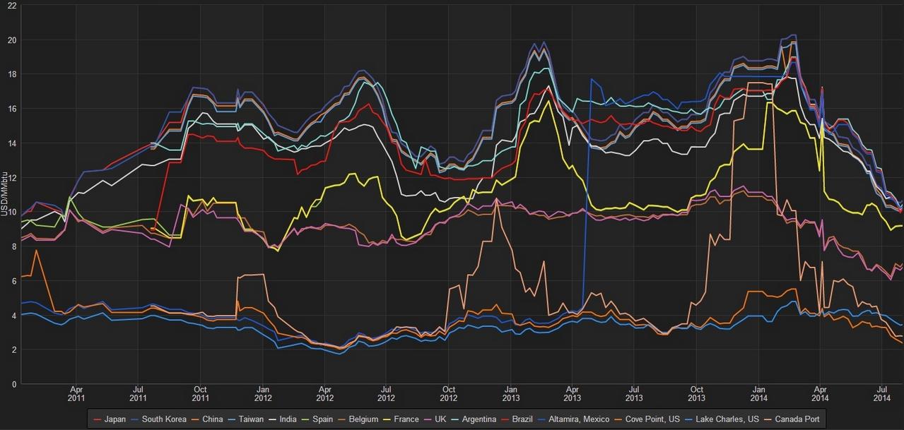 LNG prices Aug14