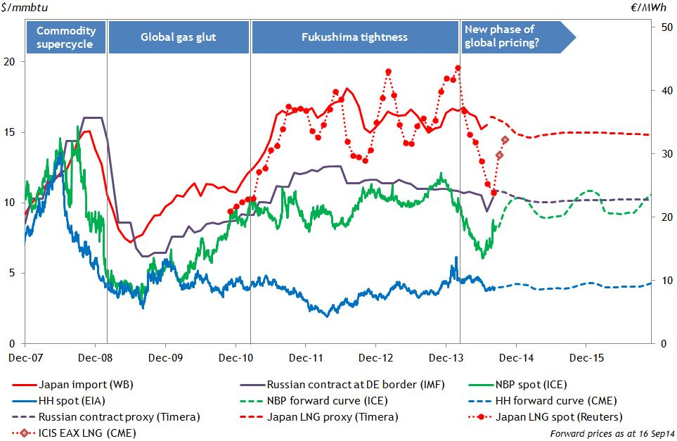 Global Gas Prices Sept14