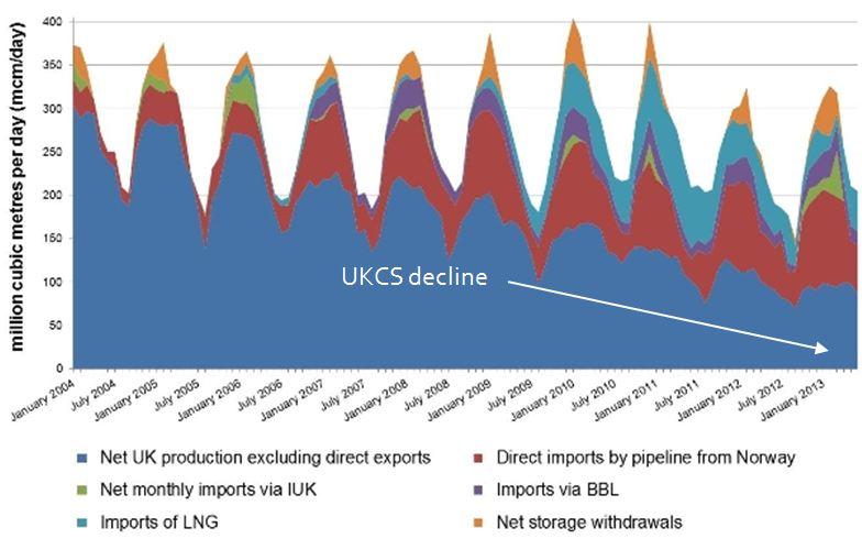 UKCS Decline C1