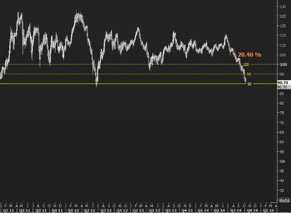 Brent chart