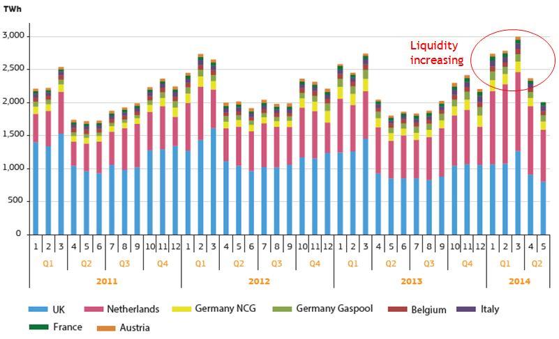 Hub Liquidity 2014