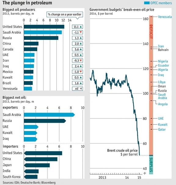 economist chart