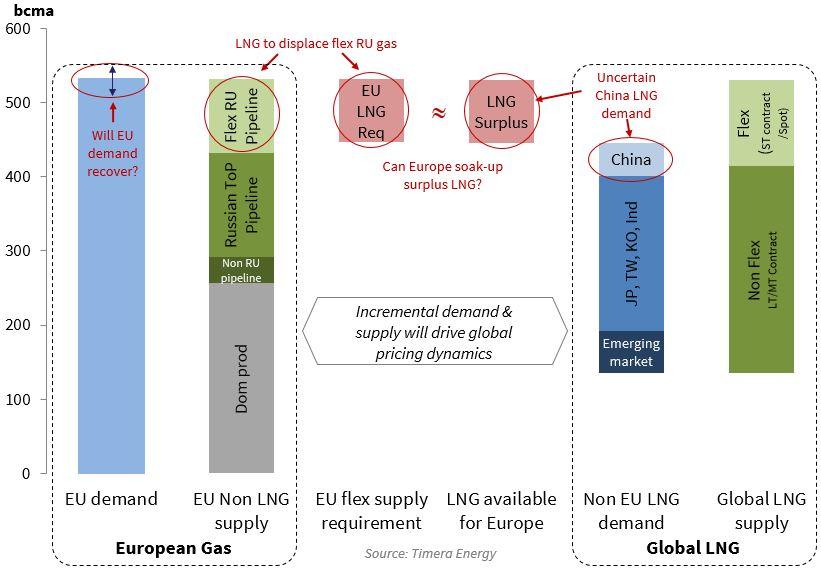 EU Volume Chart