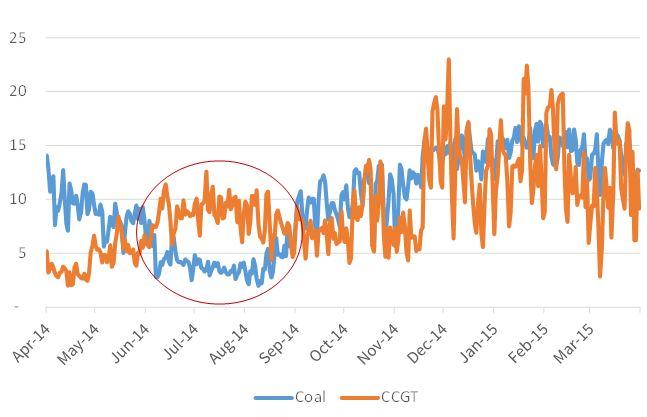 UK coal gas output
