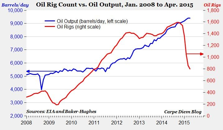 US prod vs rig count