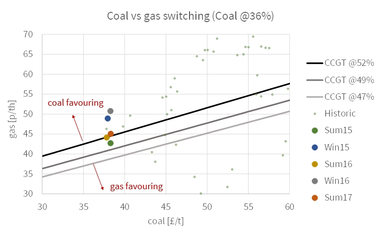 coal gas switching