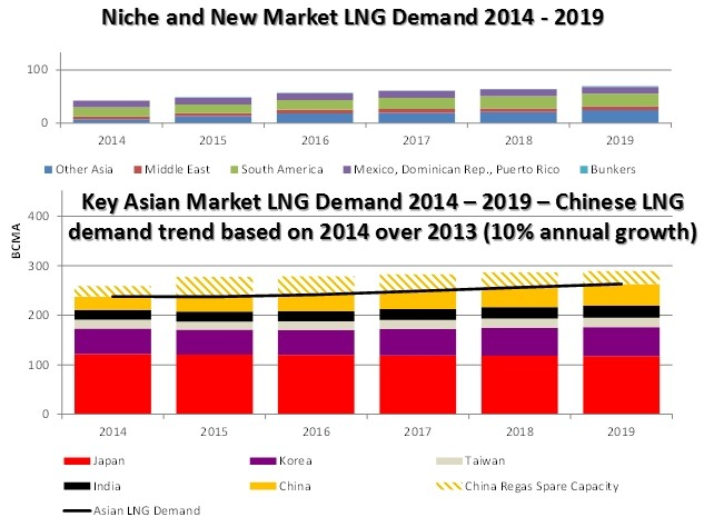 LNG demand HR Scenario