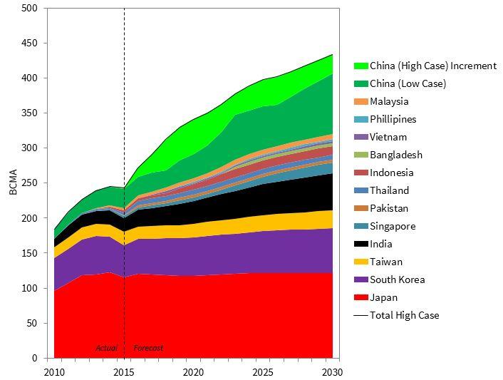Asian LNG Demand