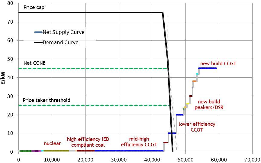 UK CM2 Supply Stack