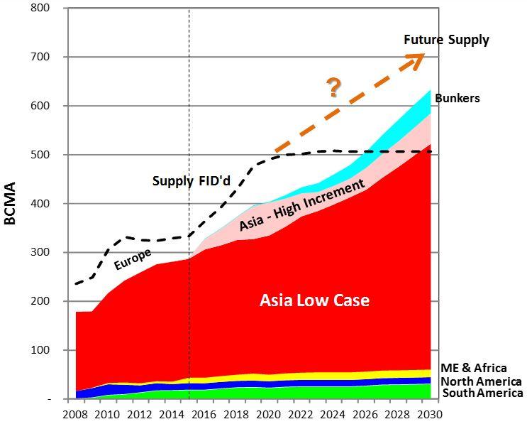 Global LNG Balance
