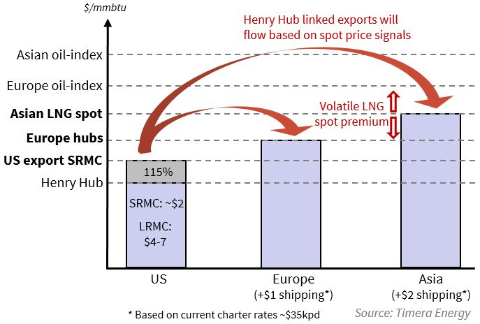 LNG Pricing Dynamics
