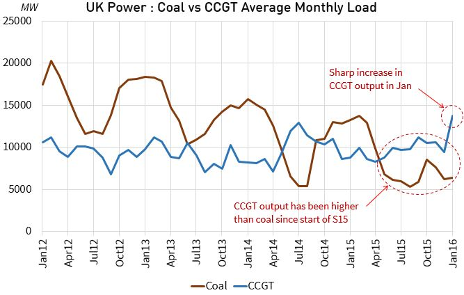 UK Coal Gas Load v2
