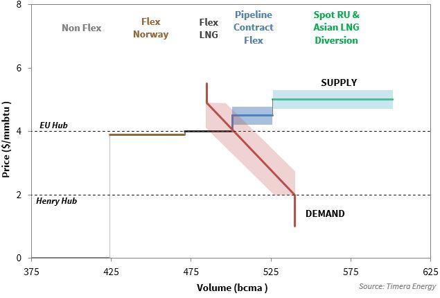 EU Gas Supply Stack