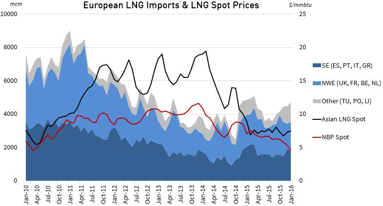 LNG Imports and Prices