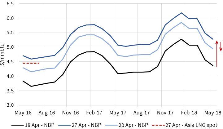 Apr NBP Curve