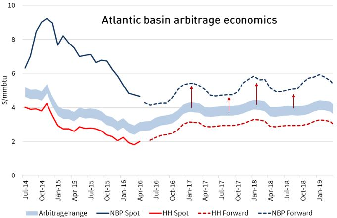 Atlantic basin arbitrage