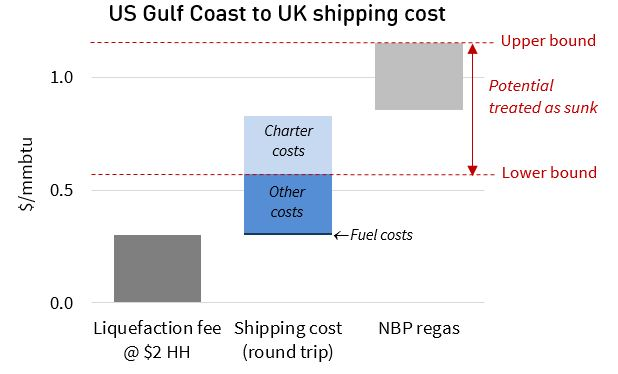 Atlantic shipping costs 2nd article