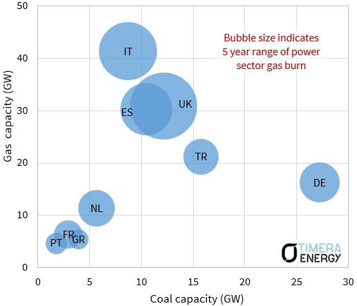 Coal gas switching key countries