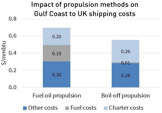 Propulsion shipping costs 2nd article