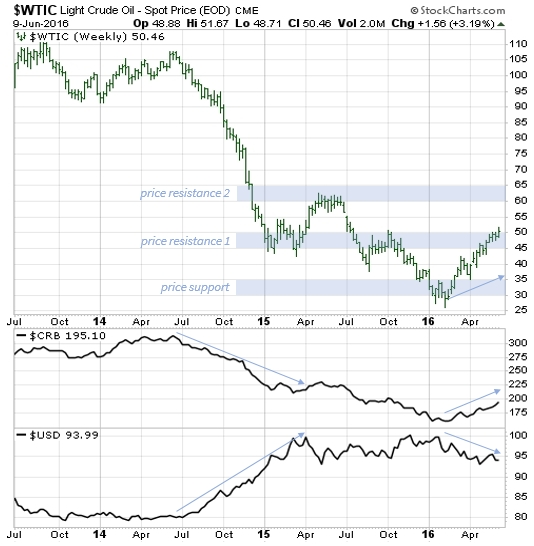 WTIC vs CRB vs USD