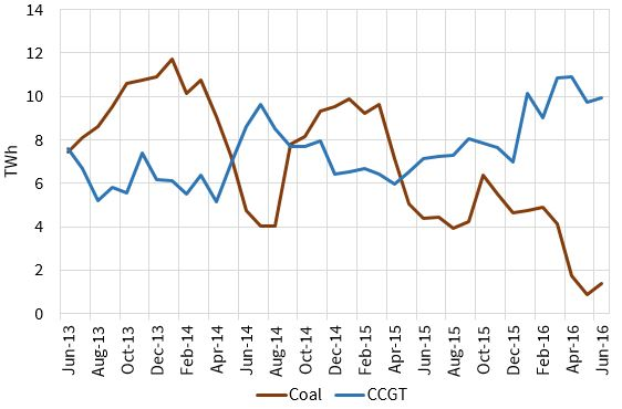 coal vs gas gen