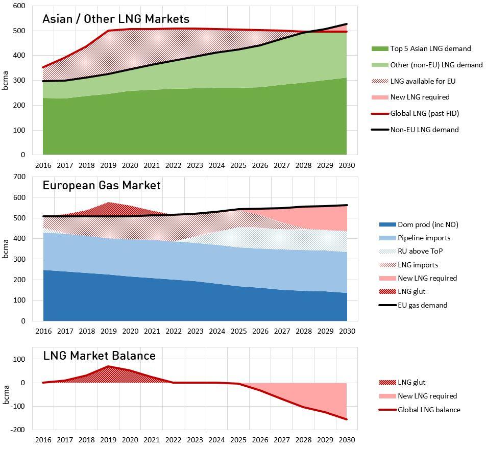 global-gas-balance-scenario