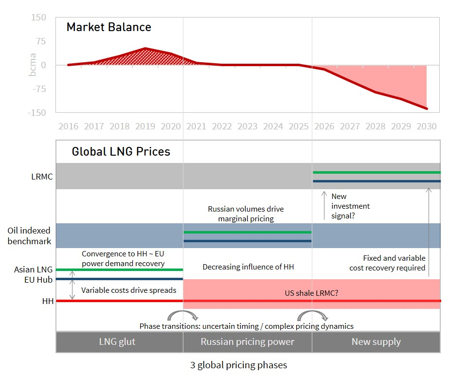 global-pricing-chart-1