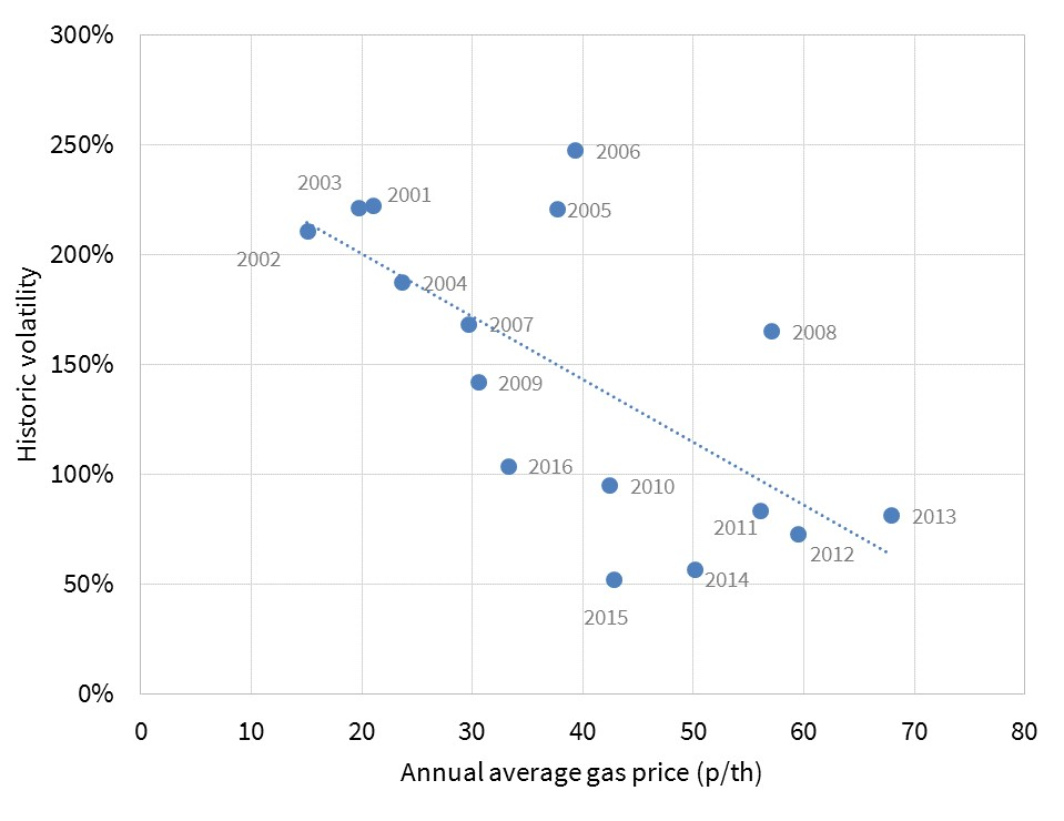 price-change-vs-vol-scatter