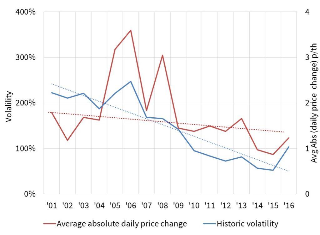 price-change-vs-vol-v2