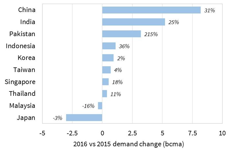 Asian LNG demand change