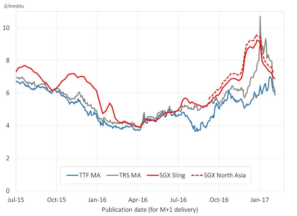 Chart 1 Asian Spot Vs European Hub Prices