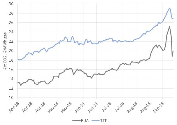 Carbon surge driving up TTF & spot LNG prices   Timera Energy