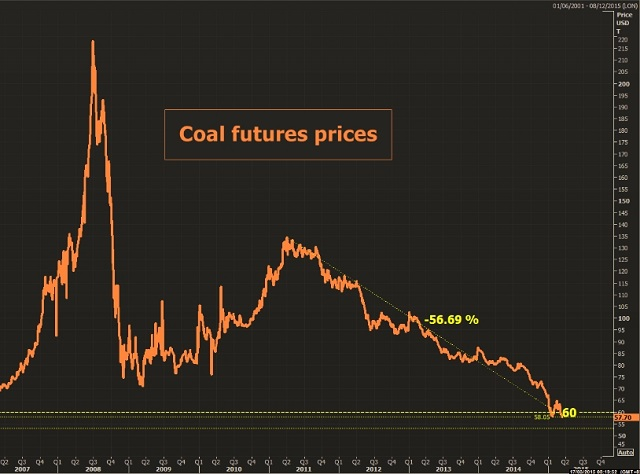 1.coal 1903