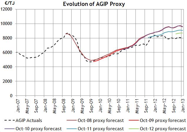 AGIP Proxy Evolution