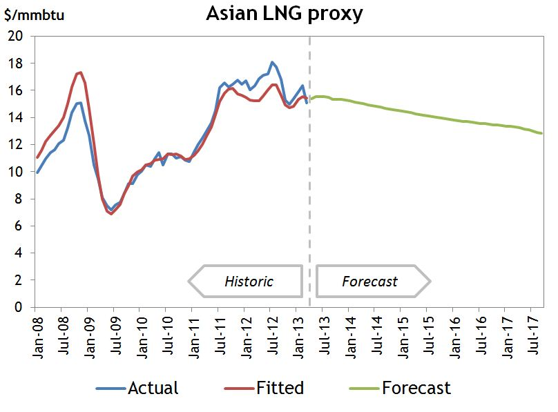 Asian LNG proxy v2