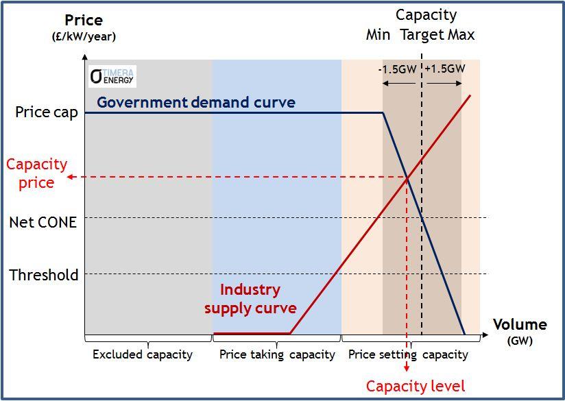 Capacity S&D curve