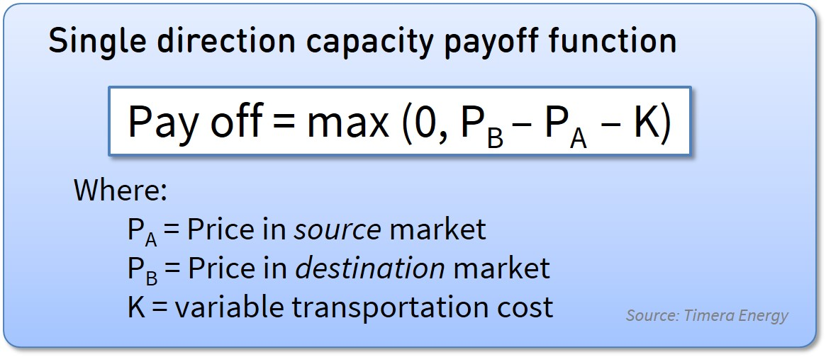 Capacity pay-off